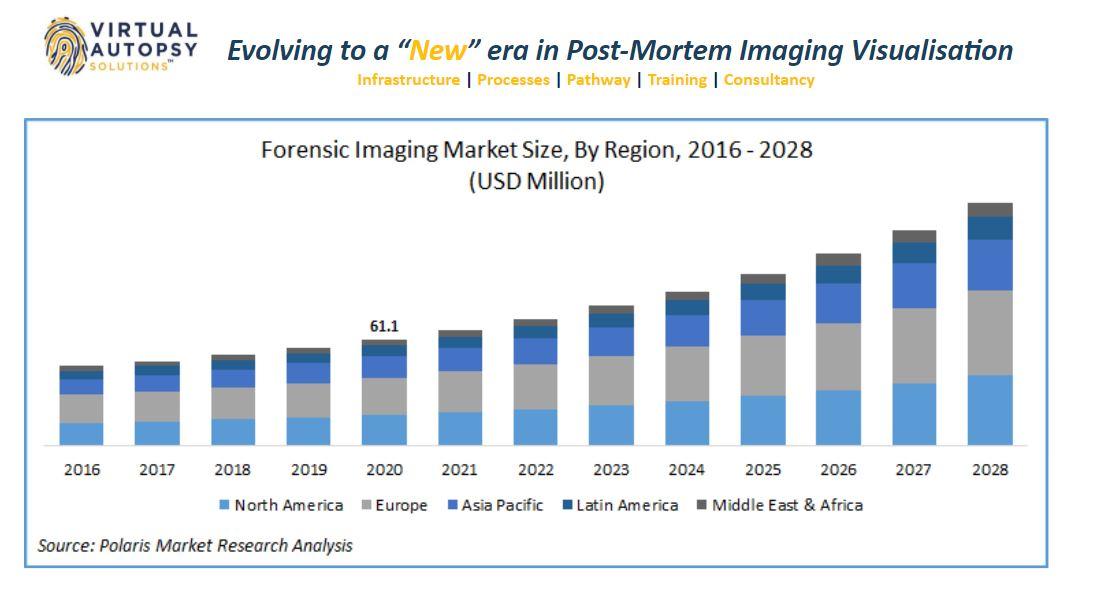 Global Forensic Imaging